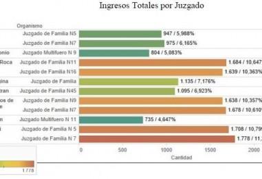 Incremento del 10 por ciento en las causas de violencia familiar en los Juzgados de Familia