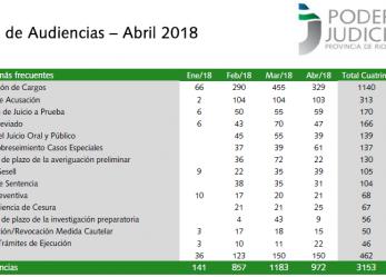 Estadísticas penales: 1140 imputaciones de delitos en lo que va del año